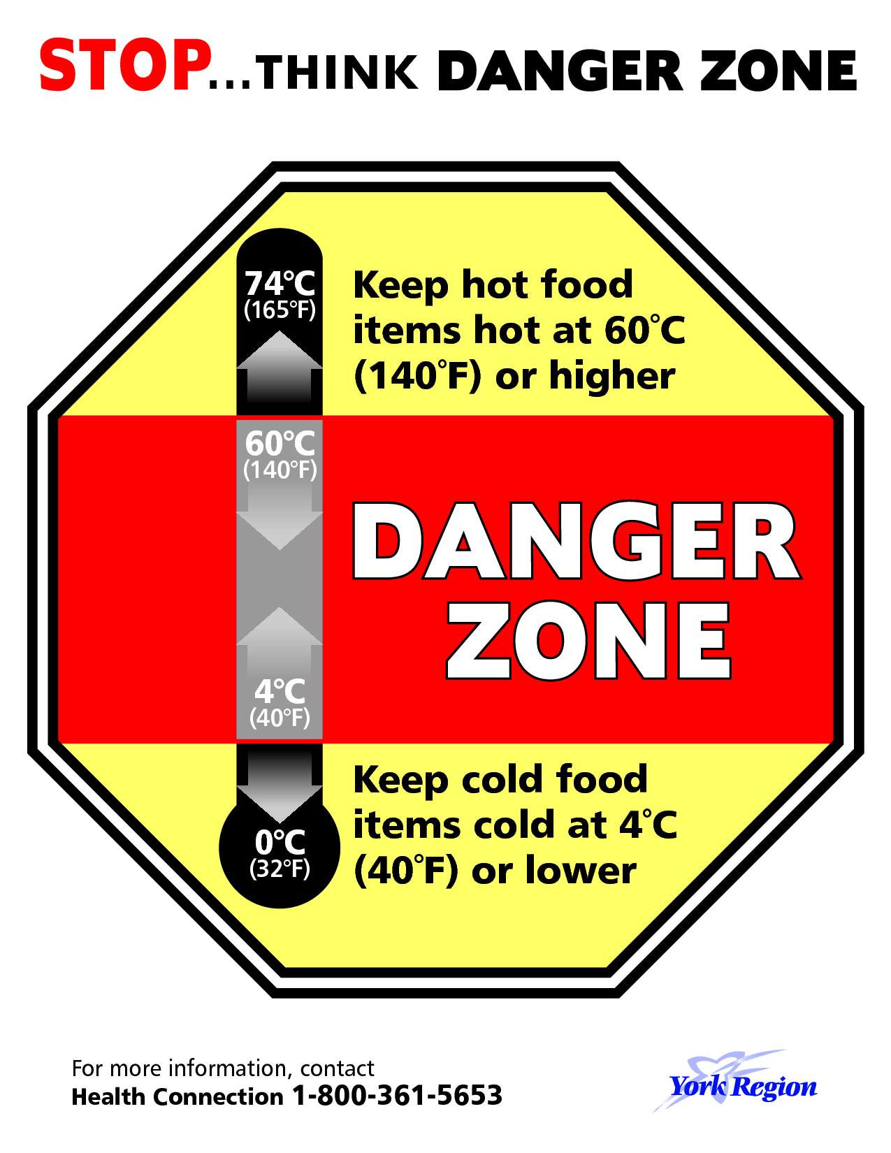 What Is The Danger Zone For Food - Best Food 2017