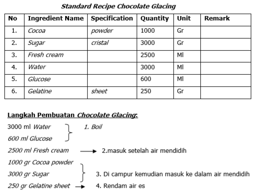 Standard Recipe Chocolate Glacing